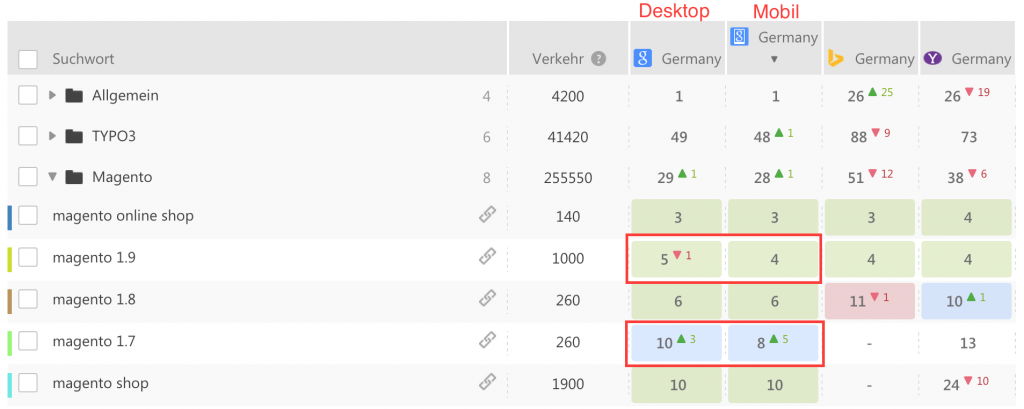 Google Suche Desktop vs. Mobil Rankings