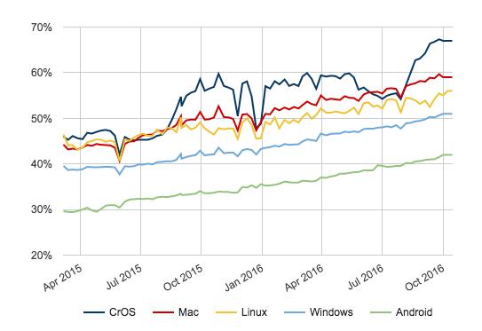 Prozentuale Entwicklung zum Laden von Websites über den Chrome Browser via HTTPS